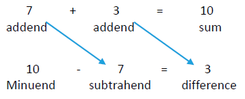 math worksheet : subtraction : What Is Addends